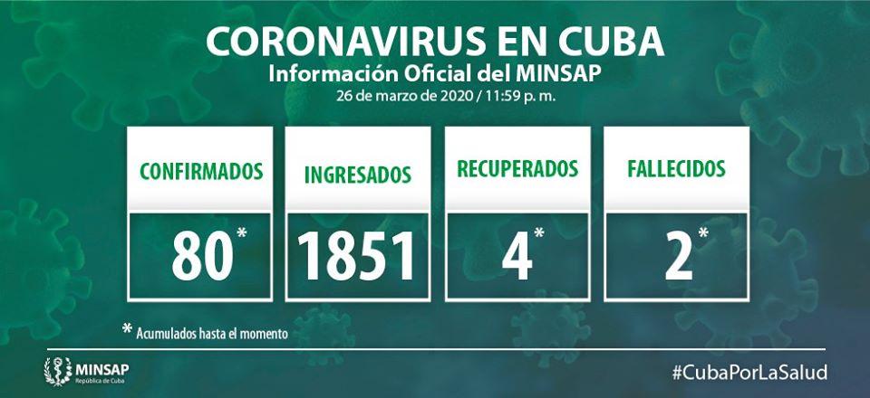 Casos COVID-19 en Cuba 27 de marzo de 2020