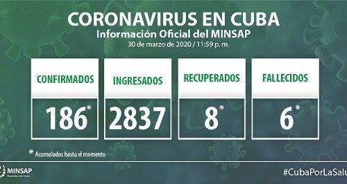 Minsap: Casos de Coronavirus en Cuba 31 de marzo de 2020