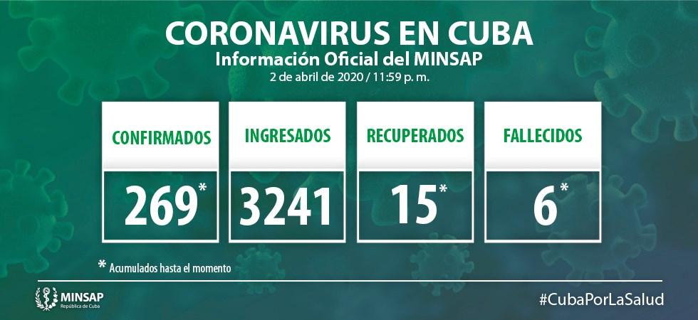 Minsap: Actualización casos de covid Cuba (3 de abril de 2020)[1]