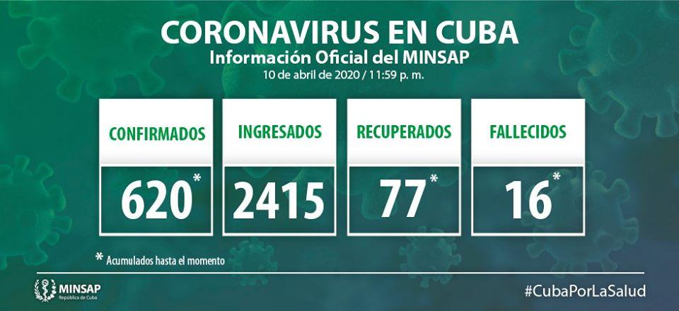 Minsap: Actualización sobre Coronavirus en Cuba 11 de abril de 2020