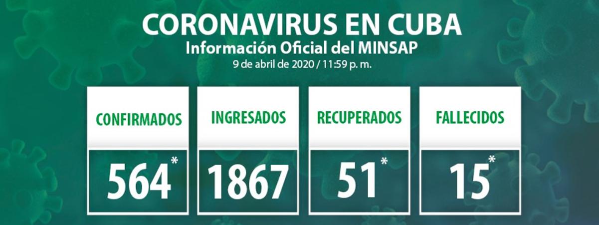 Minsap: Actualización sobre COVID-19 en Cuba (10 de abril de 2020)