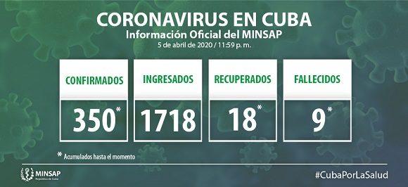 Minsap: Actualización de la covid-19 en Cuba (6 de abril de 2020)