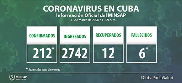 Minsap: Actualizacion sobre COVID-19 en Cuba (1 de abril de 2020)